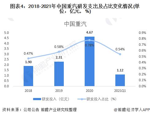 圖表4:2018-2021年中國重汽研發支出及占比變化情況(單位:億元,%)