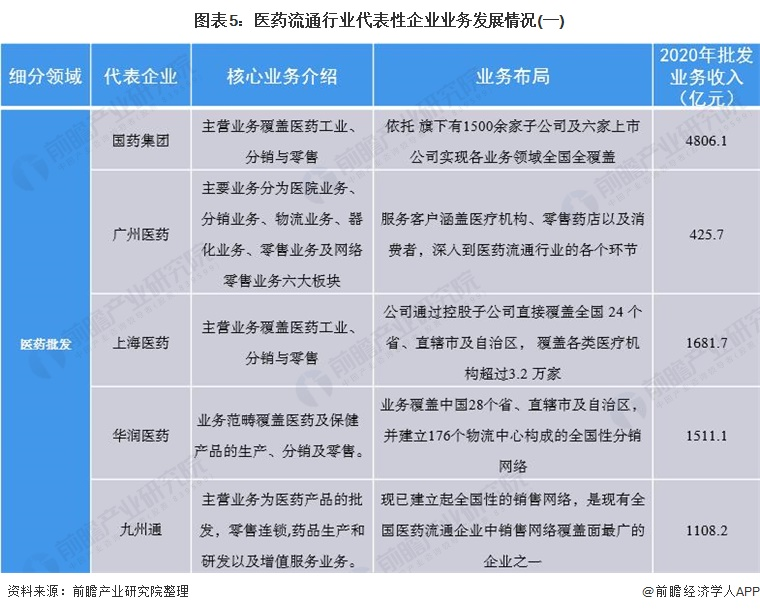 图表5:医药流通行业代表性企业业务发展情况(一)