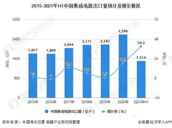 2015-2021年H1中国集成电路出口量统计及增长情况