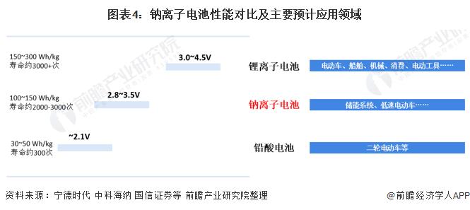 图表4:钠离子电池性能对比及主要预计应用领域