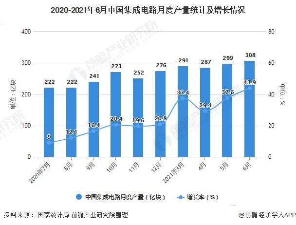 2020-2021年6月中国集成电路月度产量统计及增长情况