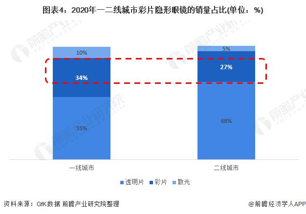 图表4:2020年一二线城市彩片隐形眼镜的销量占比(单位:%)