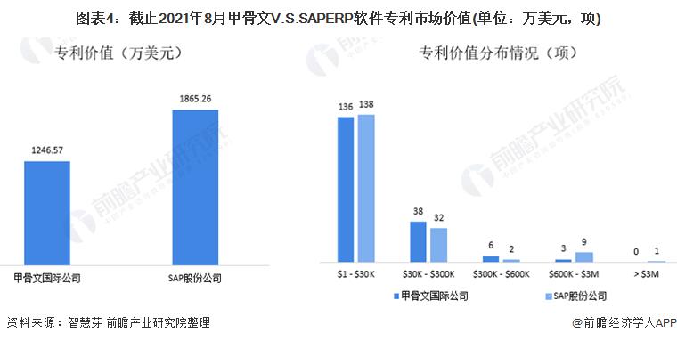 图表4:截止2021年8月甲骨文V.S.SAPERP软件专利市场价值(单位:万美元,项)