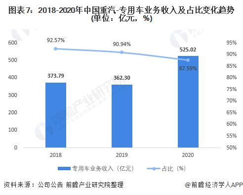 圖表7:2018-2020年中國重汽-專用車業務收入及占比變化趨勢(單位:億元,%)