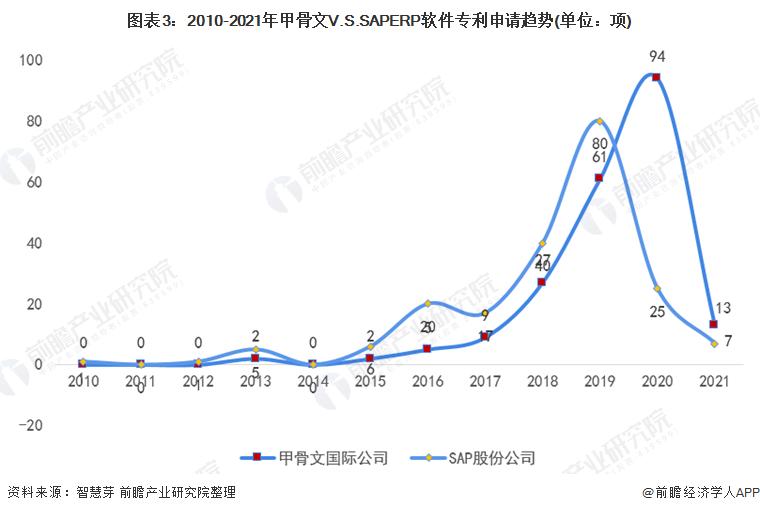 图表3:2010-2021年甲骨文V.S.SAPERP软件专利申请趋势(单位:项)