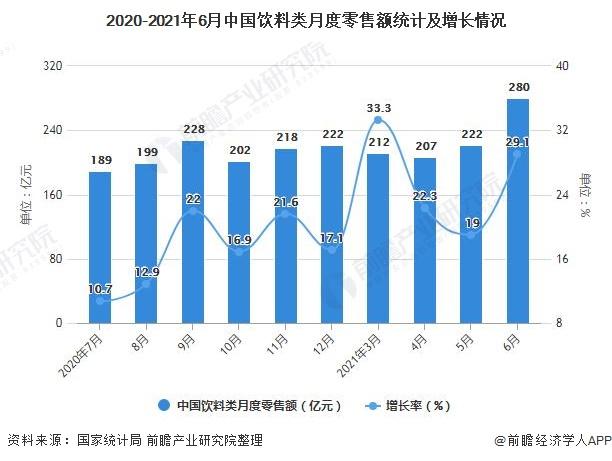 2020-2021年6月中国饮料类月度零售额统计及增长情况