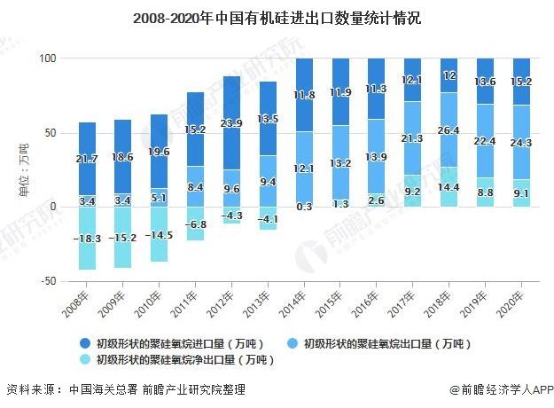 2008-2020年中国有机硅进出口数量统计情况