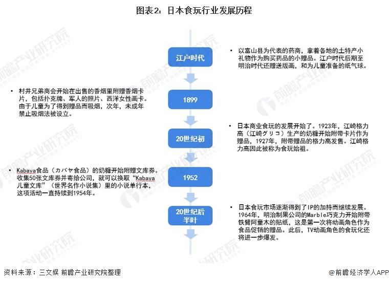 图表2:日本食玩行业发展历程