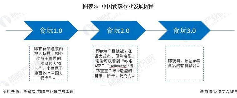 图表3:中国食玩行业发展历程