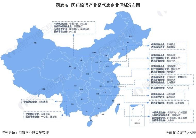 图表4:医药流通产业链代表企业区域分布图