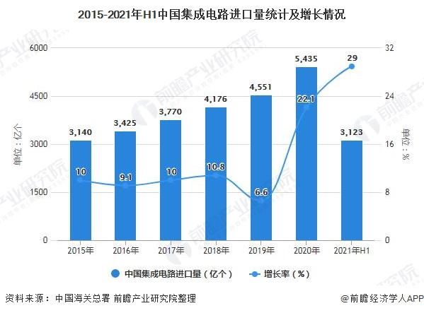 2015-2021年H1中国集成电路进口量统计及增长情况