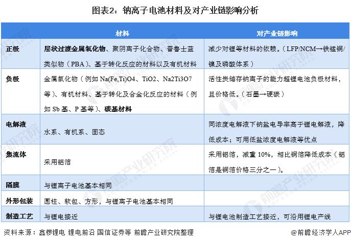 图表2:钠离子电池材料及对产业链影响分析