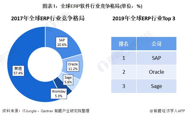 图表1:全球ERP软件行业竞争格局(单位:%)