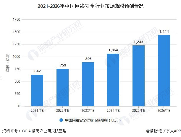 2021-2026年中国网络安全行业市场规模预测情况