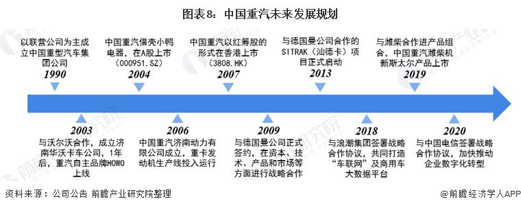 圖表8:中國重汽未來發展規劃