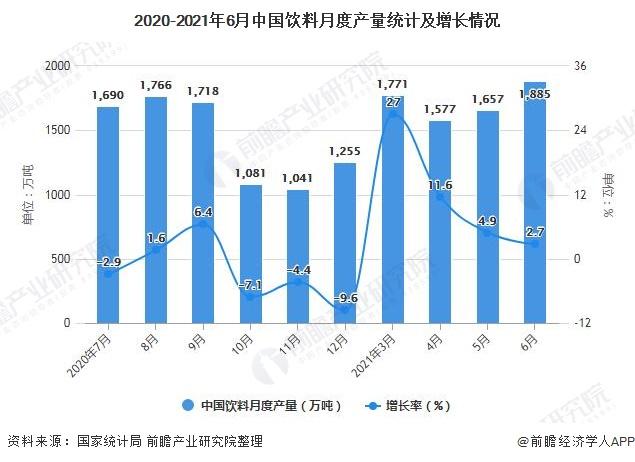 2020-2021年6月中国饮料月度产量统计及增长情况