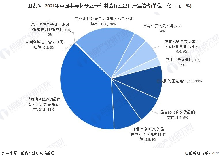 图表3:2021年中国半导体分立器件制造行业出口产品结构(单位:亿美元,%)