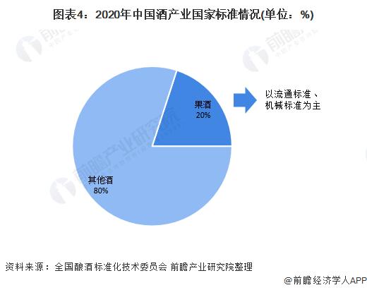 图表4:2020年中国酒产业国家标准情况(单位:%)