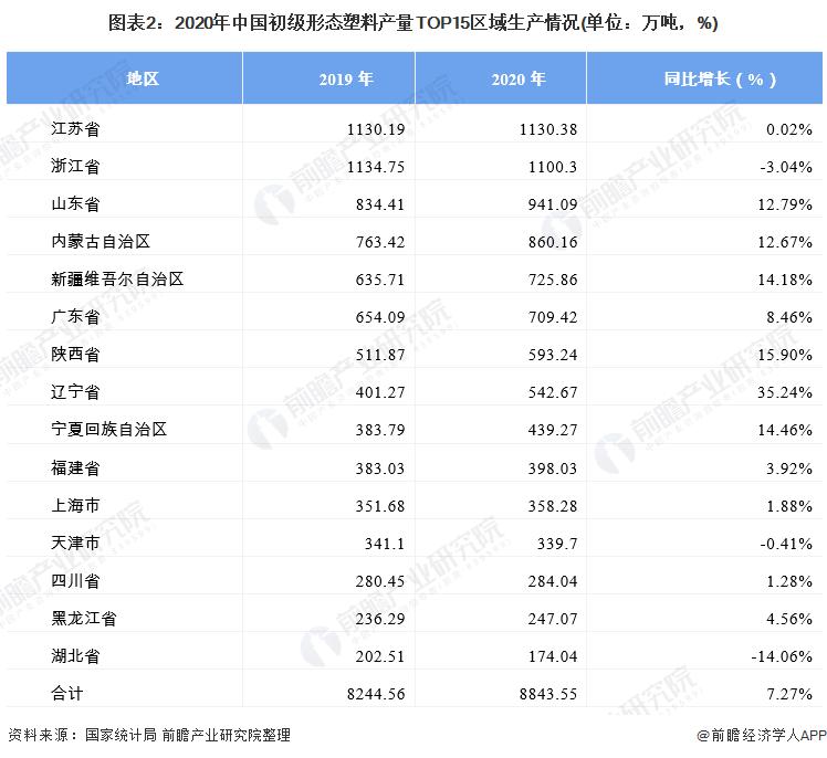 图表2:2020年中国初级形态塑料产量TOP15区域生产情况(单位:万吨,%)