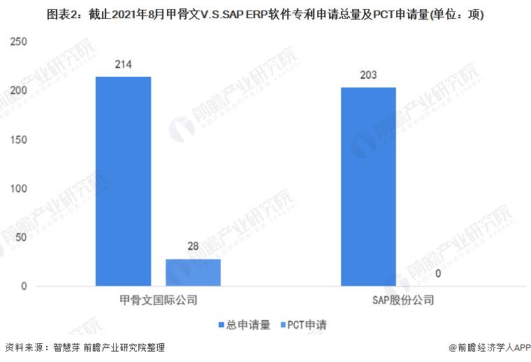 图表2:截止2021年8月甲骨文V.S.SAP ERP软件专利申请总量及PCT申请量(单位:项)