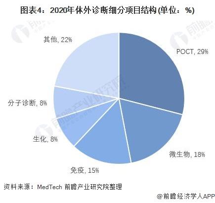 图表4:2020年体外诊断细分项目结构(单位:%)