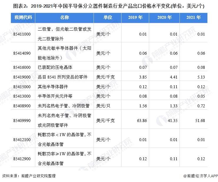 图表2:2019-2021年中国半导体分立器件制造行业产品出口价格水平变化(单位:美元/个)