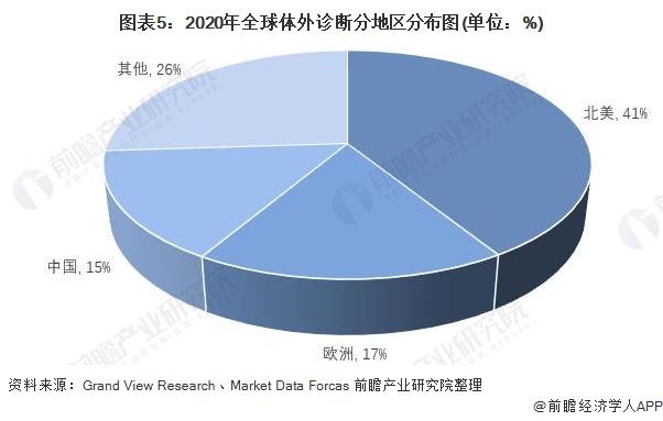 图表5:2020年全球体外诊断分地区分布图(单位:%)