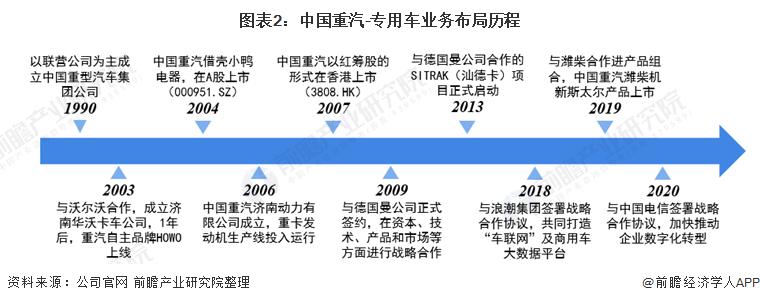 圖表2:中國重汽-專用車業務布局歷程
