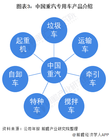 圖表3:中國重汽專用車產品介紹