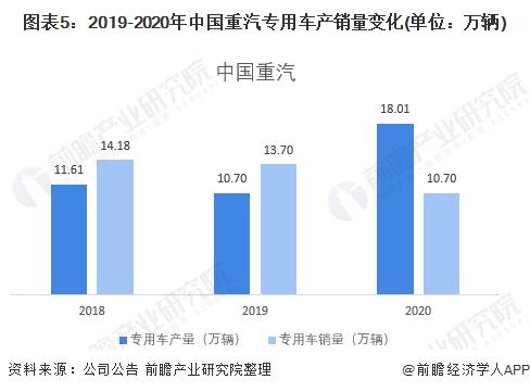 圖表5:2019-2020年中國重汽專用車產銷量變化(單位:萬輛)