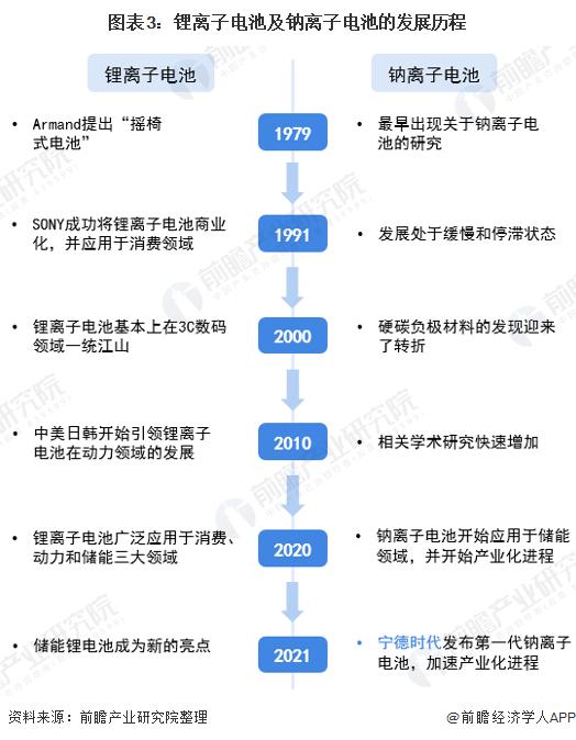 图表3:锂离子电池及钠离子电池的发展历程