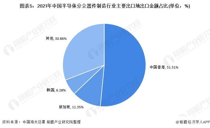 图表5:2021年中国半导体分立器件制造行业主要出口地出口金额占比(单位:%)
