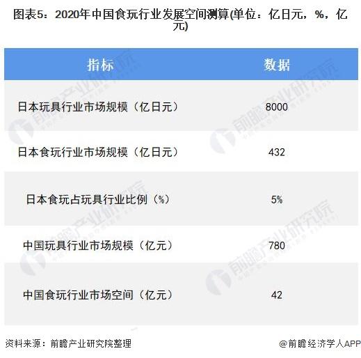 图表5:2020年中国食玩行业发展空间测算(单位:亿日元,%,亿元)