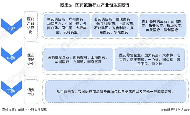 图表2:医药流通行业产业链生态图谱