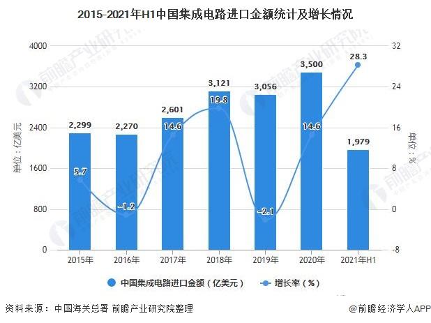 2015-2021年H1中国集成电路进口金额统计及增长情况