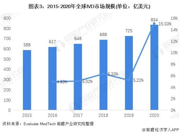 图表3:2015-2020年全球IVD市场规模(单位:亿美元)