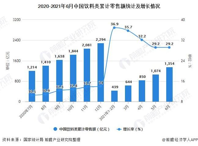 2020-2021年6月中国饮料类累计零售额统计及增长情况