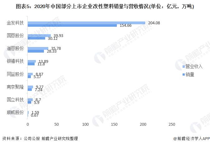 图表5:2020年中国部分上市企业改性塑料销量与营收情况(单位:亿元,万吨)