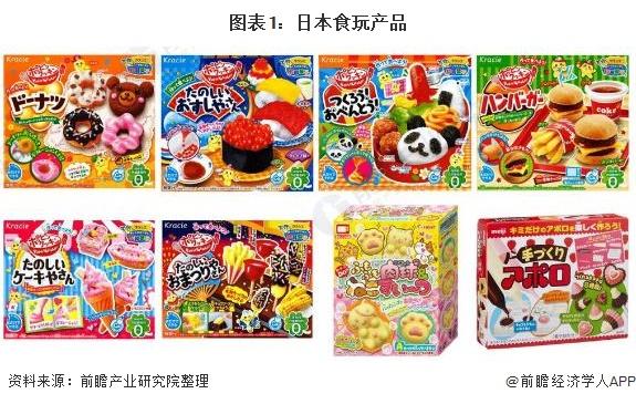 图表1:日本食玩产品