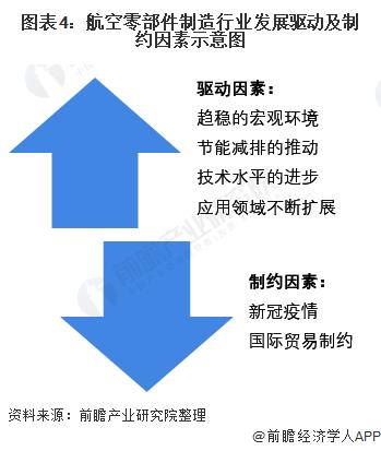 图表4:航空零部件制造行业发展驱动及制约因素示意图