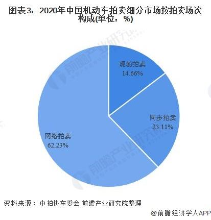 图表3:2020年中国机动车拍卖细分市场按拍卖场次构成(单位:%)