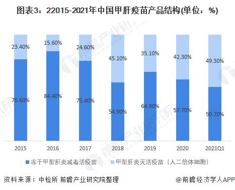 图表3:22015-2021年中国甲肝疫苗产品结构(单位:%)