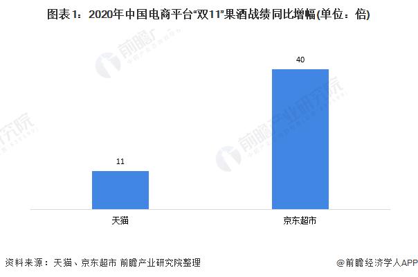 """图表1:2020年中国电商平台""""双11""""果酒战绩同比增幅(单位:倍)"""