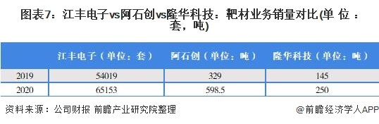 图表7:江丰电子vs阿石创vs隆华科技:靶材业务销量对比(单位:套,吨)