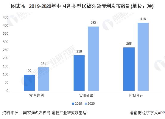 图表4:2019-2020年中国各类型民族乐器专利发布数量(单位:项)