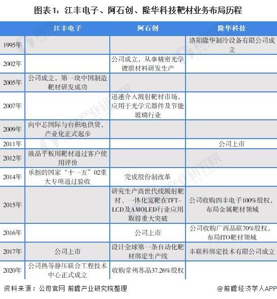 图表1:江丰电子、阿石创、隆华科技靶材业务布局历程
