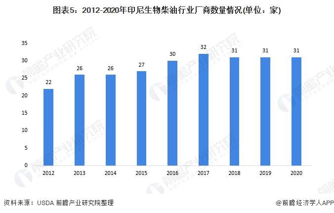 图表5:2012-2020年印尼生物柴油行业厂商数量情况(单位:家)