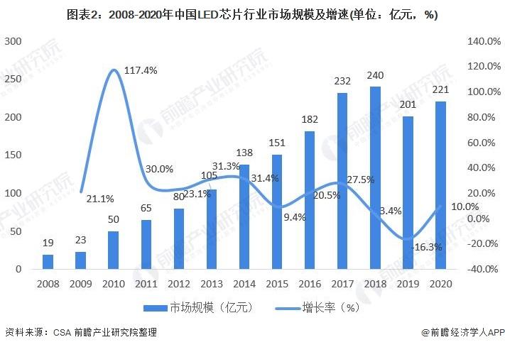 图表2:2008-2020年中国LED芯片行业市场规模及增速(单位:亿元,%)