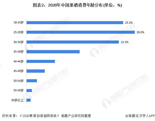 图表2:2020年中国果酒消费年龄分布(单位:%)