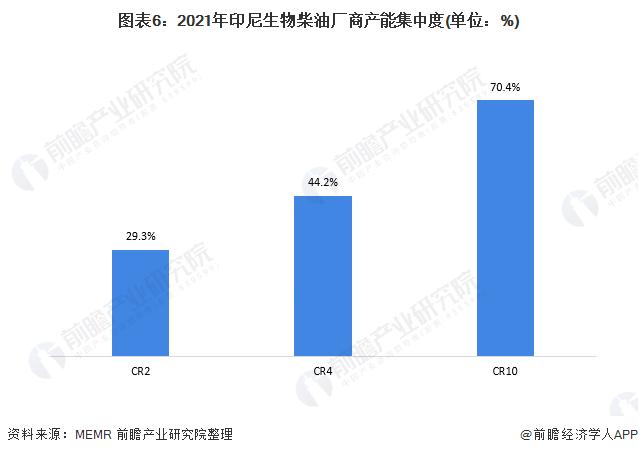 图表6:2021年印尼生物柴油厂商产能集中度(单位:%)